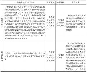 表2-1 基金管理公司和基金托管人准入的基本条件