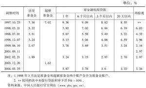 表7-9 中央银行基准利率
