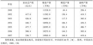 表5-1 第一个五年计划时期(1953~1957年)粮食、棉花、油料产量表