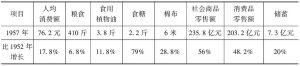 表5-2 第一个五年计划时期(1953~1957年)农村人均消费量变化情况