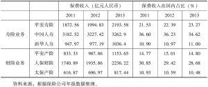 表6-1 中国排名前三位保险公司的保费收入规模