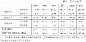 表6-2 2008~2013年平安集团盈利结构