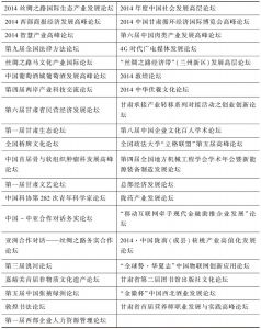 表1 2014年甘肃举办的各类发展(交流)论坛