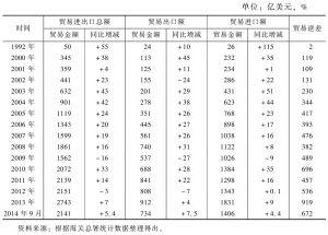 表2 1992~2014年中韩进出口贸易额的变化