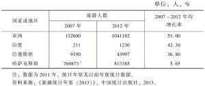 表2 新疆接待中亚、西亚、南亚主要国家旅游人数
