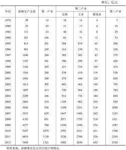 表3-5 主要年份新疆三次产业产值