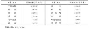 表3 2012年部分国家/地区展览场地面积