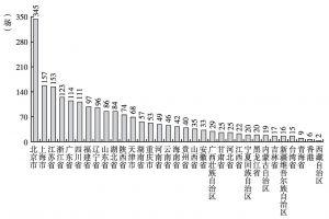 图4 2013年中国流动会议地区分布
