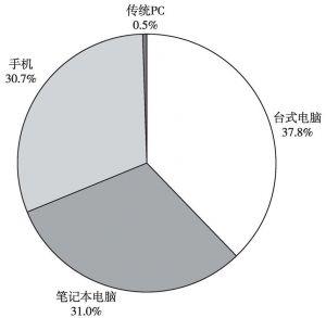 图1 陕西省网民上网的主要设备情况