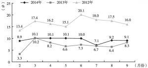 图8 2012年、2013年、2014年同期陕西财政收入增长率比较