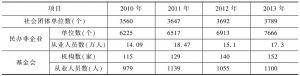 表5 主要社会组织的规模发展变化情况