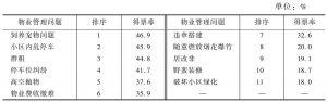 表5 住宅小区常见物业管理问题排序