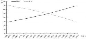 图1 全球人口变迁