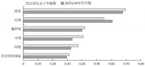 图2 金砖国家和经合组织国家不平等的变化情况(20世纪90年代早期与21世纪头十年晚期对比)(家庭收入基尼系数)