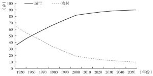 图3-1 城市和农村人口比例