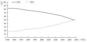 图5-1 印度城市和农村人口比例,1950~2050年
