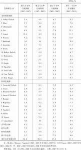 表3 不同计划阶段邦国民生产总值年增长率