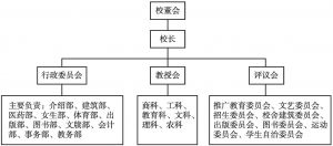 图1 20世纪20年代初东南大学的管理体制