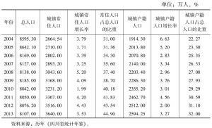 表1 2004~2013年四川省城镇人口和人口城镇化率