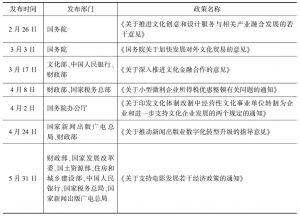 表5 2014年文化产业相关政策一览表