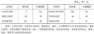 表4 2012年常见合同案件平均审理时间
