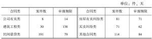 表5 2013年常见合同案件平均审理时间