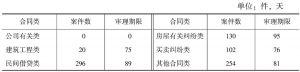 表6 2014年1~11月常见合同案件平均审理时间