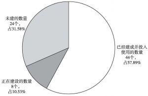 图3 2013年人民法庭建设情况