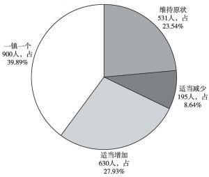 图12 对人民法庭设置数量的调查