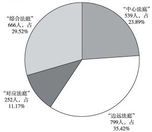图13 对人民法庭设在何处的调查