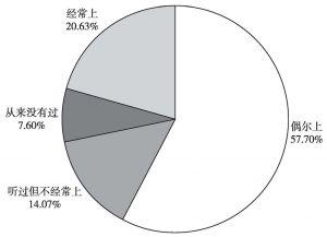 图3 问卷调查受访者对政府网站的使用情况