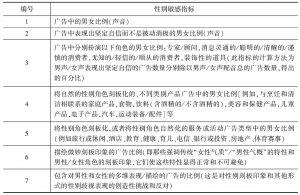 表1 本报告监测的媒体性别敏感指标