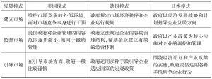 表1 发达国家城市矿产发展模式比较