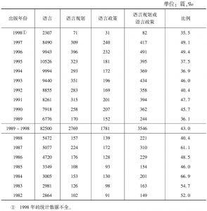 表1-1 语言规划与语言政策研究文献统计
