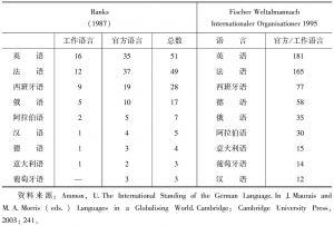 表2-1 国际组织中作为官方语言和工作语言的语言实力对比(指使用该语言的组织数量)