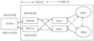 图2-2-6 服务作业系统与服务传递系统