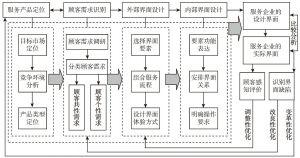图10-2-1 服务界面设计与优化管理的流程结构