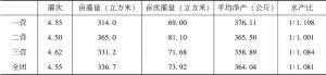 表结-6 一四三团小麦生产对水的需求量