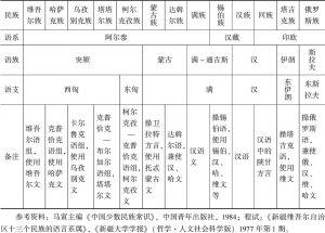 表3-1 新疆各主要民族语言语系