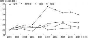 图3-2 欧盟主要食品的人均消费量变迁(2000~2009)