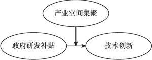 图3-3 产业空间集聚的调节效应分析