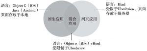 图3 原生应用、网页应用、混合应用之间的关联