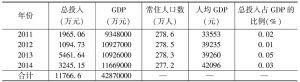 """表评3-10 牡丹江市""""活动""""投入的基本情况"""