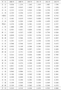 表2-6 中国及各地区经济发展指数分值