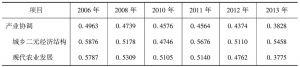 表2-14 产业协调指数区域差距变化趋势(变异系数)