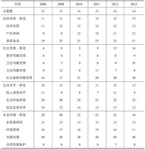 附表7-1 吉林城乡发展一体化在全国排序
