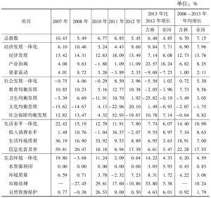 附表7-3 吉林城乡发展一体化进展(环比增长)