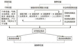 图3-1 理论解释框架