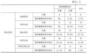 表5-2 单位类型与婚姻状况的分布情况