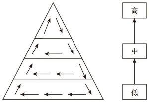 图6-6 鲍鱼库拉圈